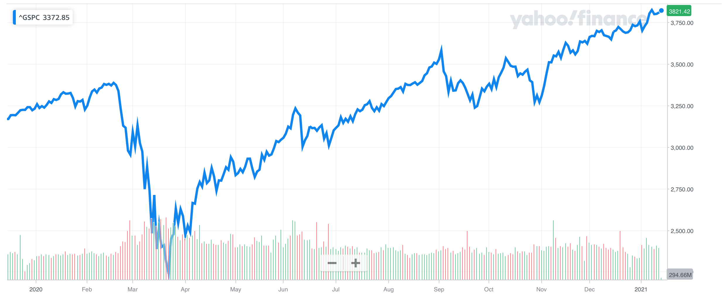 S&P 500 Index Performance in 2020 - Source: Yahoo Finance