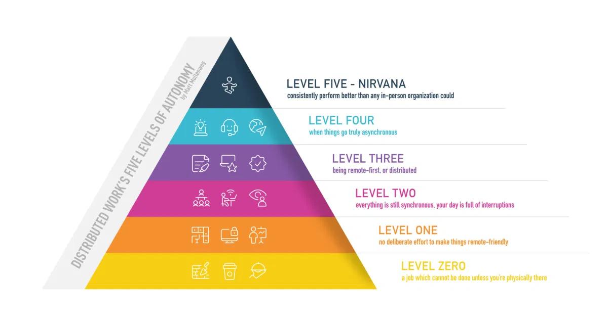Image: Autonomy Levels of Distributed Work - Matt Mullenweg