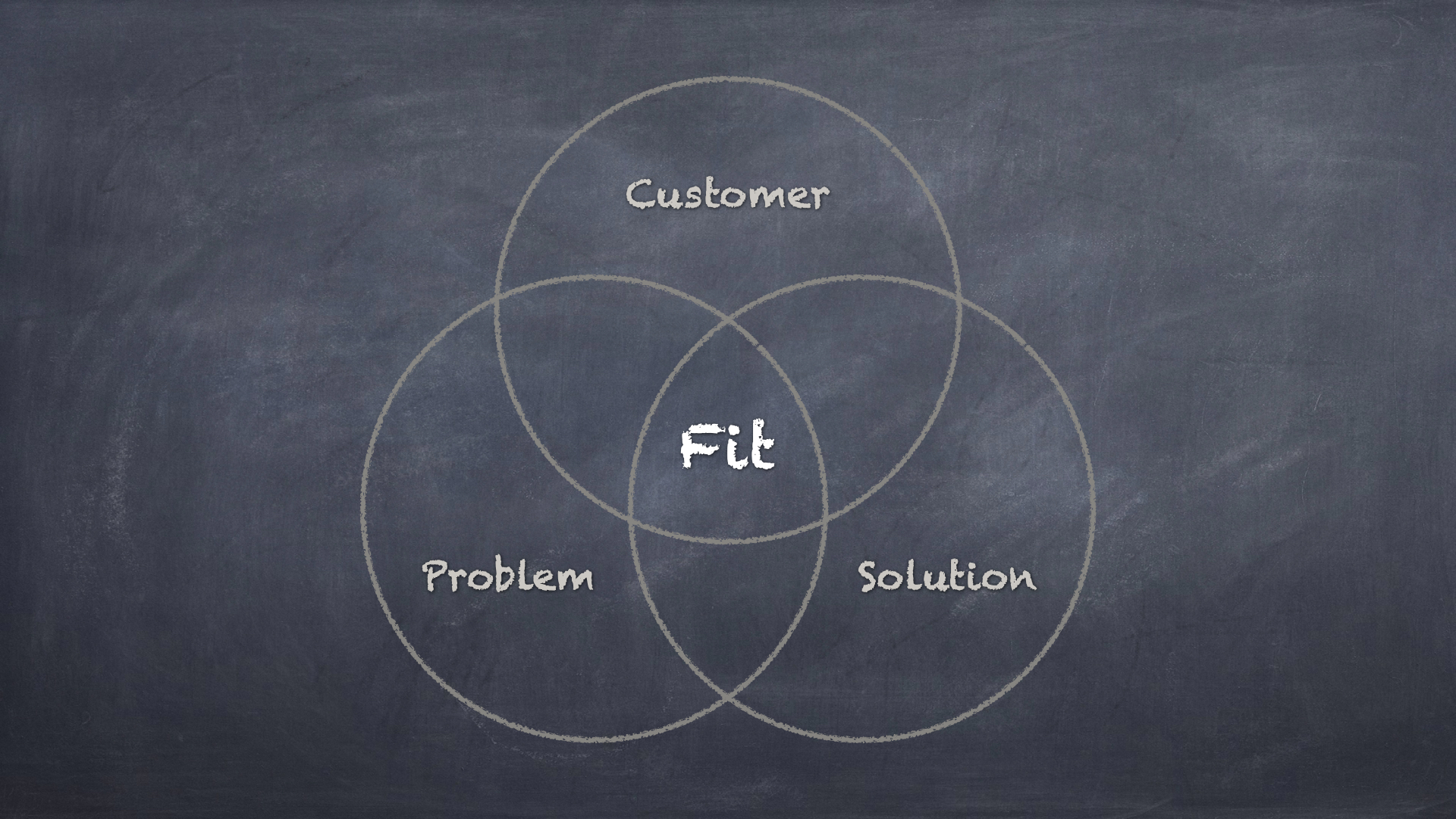 Customer-Problem-Solution Fit - Image by the Author